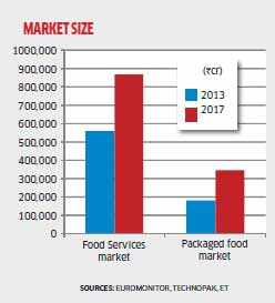 Entrepreneurs looks to serve Indian foodies with a variety of packaged food and restaurants