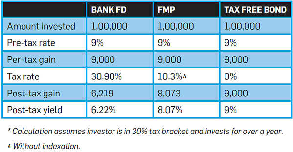 Busting common investor myths on money matters