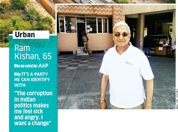 Jobs, inflation, corruption: Concerns and needs of city-slickers and villagers overlap in Gurgaon