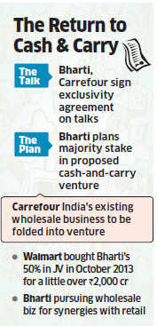 Bharti in talks with Carrefour for wholesale JV, may have 74% stake in venture