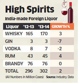 Liquor sales growth declines 2%, no slump for premium segments