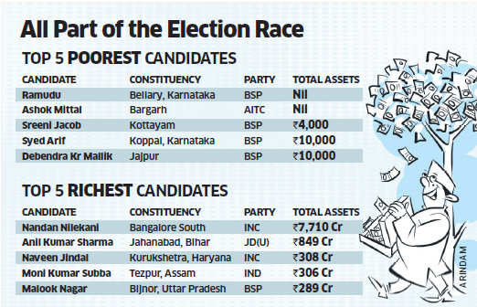 Lok Sabha polls: Rs 9,426 crore separate the five richest and poorest candidates