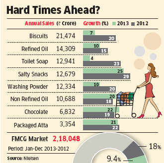 Soaps, detergents wash away a chunk of FMCG growth