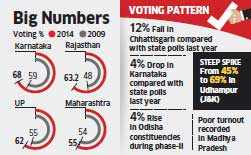 Fifth phase of LS polls sees rise in voting percentage; BJP claims sign of imminent victory