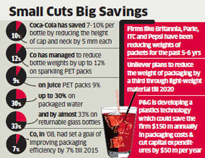 Companies like Coca-Cola, Britannia, Parle, ITC and others target packaging to cut production costs