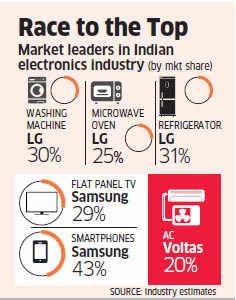 Voltas topples South Korean companies like LG, Samsung in consumer electronics; grabs No 1 spot