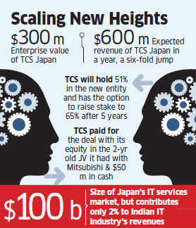 Mitsubishi deal to add $375 million incremental revenue for TCS in FY15
