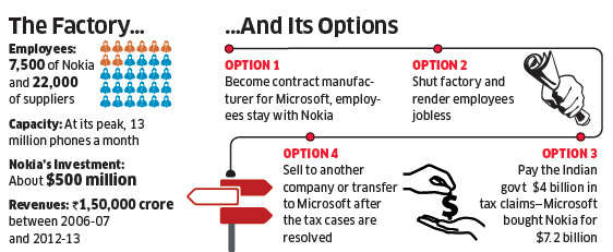 Why Nokia India's Chennai plant has become the orphan factory