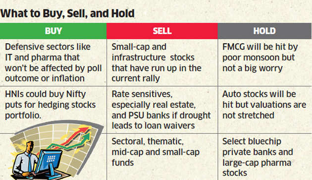 What to Buy, Sell and Hold