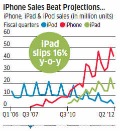 How does apple stock split affect options