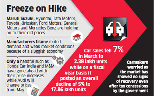 Carmakers such as Maruti, Hyundai, Tata, Toyota, Ford, GM & Mercedes put brakes on price hikes despite margin pressures