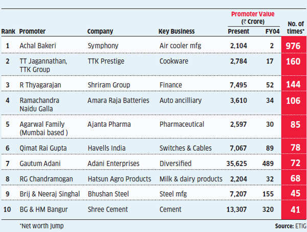 India's biggest value creators: Achal Bakeri's net worth jumps from Rs 2 cr to Rs 2k cr in just a decade
