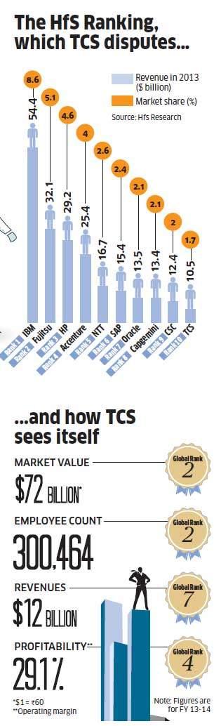 TCS joins global IT league; challenges ahead for Chandrasekaran