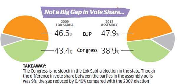 Clean sweep in Gujarat? How BJP is eyeing a record win for Narendra Modi in Vadodara