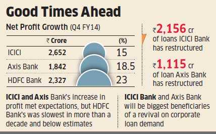 ICICI, Axis & HDFC Bank will gain most from economic revival, say analysts