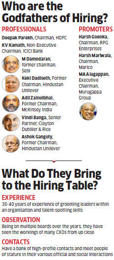 How Godfathers of CEO hiring in India Inc choose best candidate for the top job