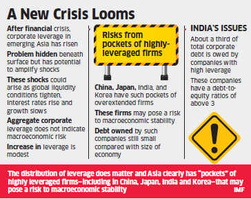 IMF warns of high corporate leverage in India