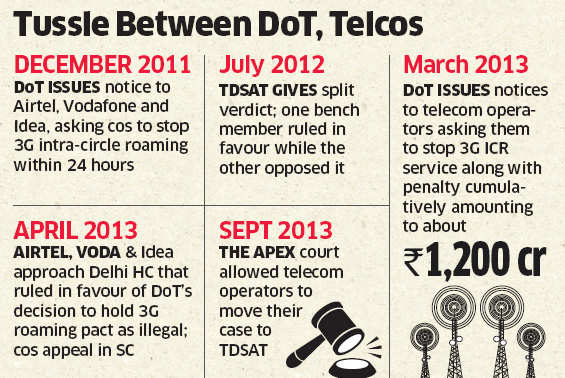 TDSAT clears 3G intra-circle roaming pacts, quashes fines on Bharti, Vodafone, Idea