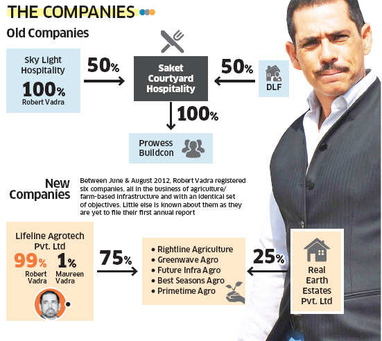 The business interests of Robert Vadra
