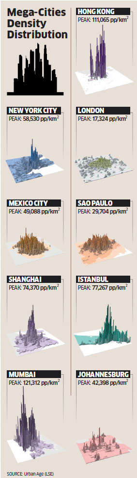 Population density, the most important aspect of urban planning