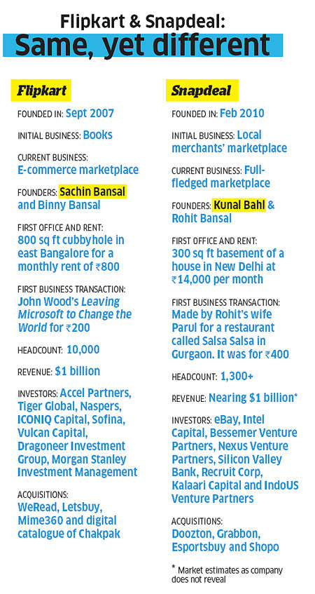 Flipkart & Snapdeal: Same, yet different