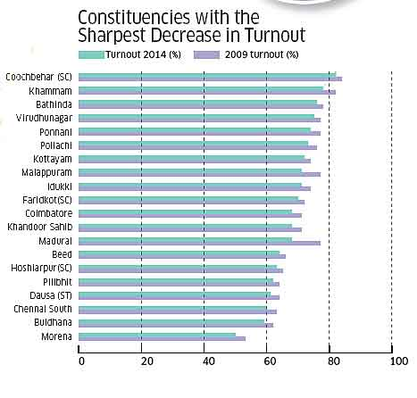 Constituencies with the sharpest decrease in turnout