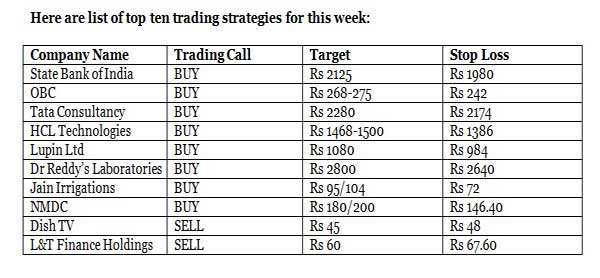 Top ten trading strategies for the coming week