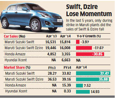 Maruti Swift, Dzire sales decline for the first time in years as rivals turn up heat