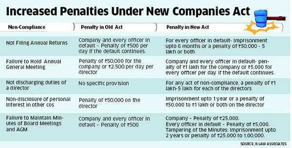 Startups: Now jail term, and steep fine if you fail to hold AGM, maintain minutes!
