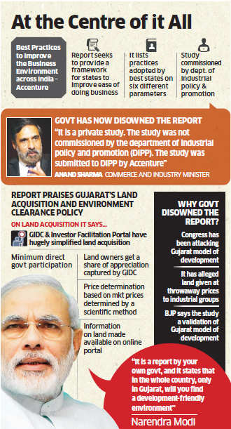 Congress rushes to disown DIPP report that praised Narendra Modi's Gujarat