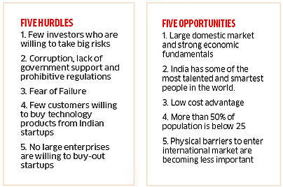 Indian Startup Sector: Why new businesses face more hurdles than advantages