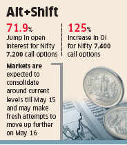 FIIs create bullish bets on Nifty, build long positions ahead of exit polls