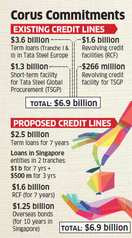 Tata Steel to kickstart $7 billion refinancing plan