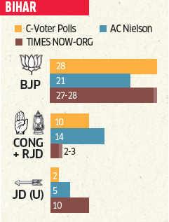 Exit polls predict NDA to be biggest gainer in Bihar