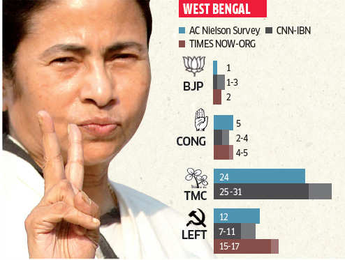 Mamata Banerjee and Left likely to retain tally, say exit polls