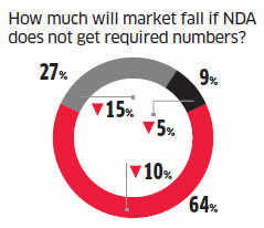 Sensex may rise 3000 points more by year-end: ET poll