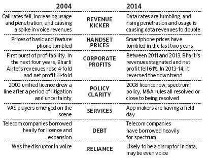 The parallels for telecom industry in a decade between 2004 and 2014