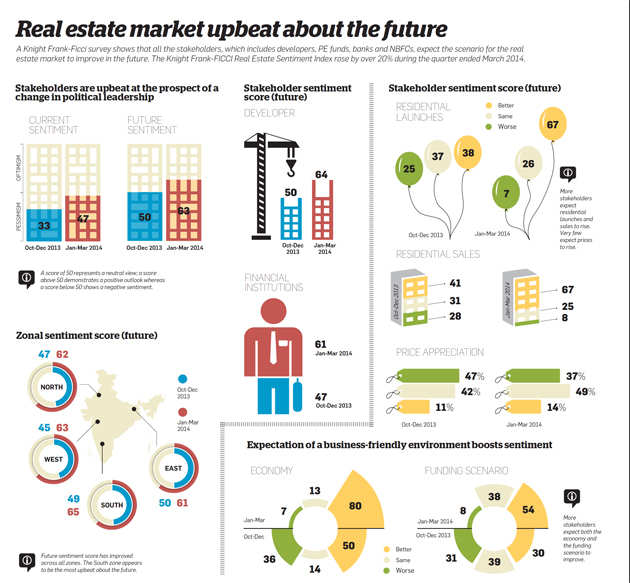 Real estate market upbeat about the future