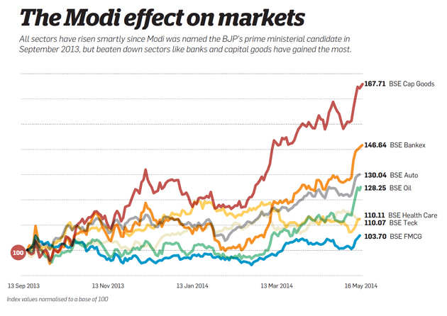 The Modi effect on markets