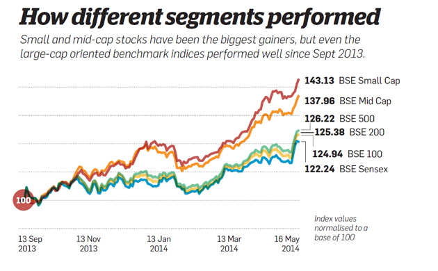 How different segments performed