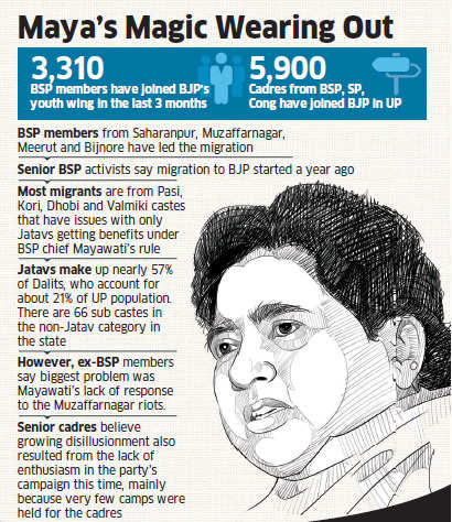 Mayawati faces grim reality as cadres rush to join BJP