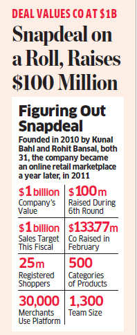 Snapdeal on a roll, raises $100 million from five investors including Premji Invest