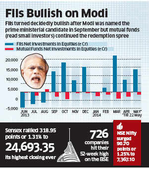 Markets continue to peak on expectations from Narendra Modi govt