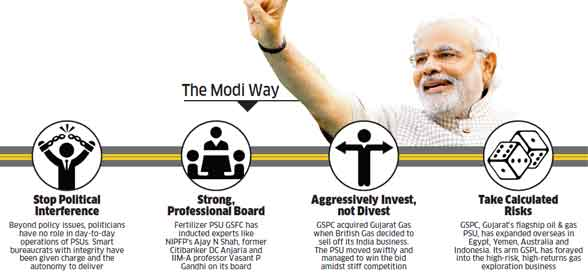 Can the magic Modi conjured up for Gujarat's PSUs be replicated at national level?