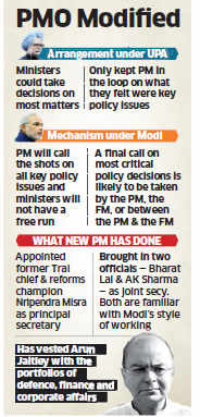 Unlike UPA government , PMO under Narendra Modi to call shots on policy issues