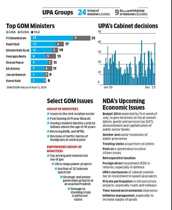 UPA vs NDA: Fundamental differences in structure, strength and strategy between Congress-led govt & BJP-led one