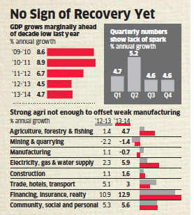 Narendra Modi government faces challenge as GDP grows 4.7% in FY 14