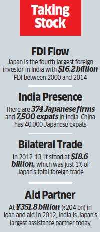 Will economic empathy shared by Narendra Modi and Shinzo Abe enable Japan to play key role in India's growth?