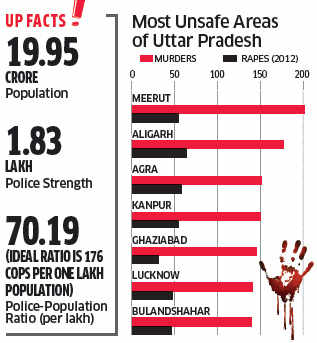 UP worst state in India in terms of law and order; 1.8 lakh cops for 20 crore people