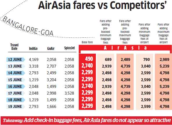 Are Indian passengers ready for AirAsia's 'revolutionary' low-cost model?